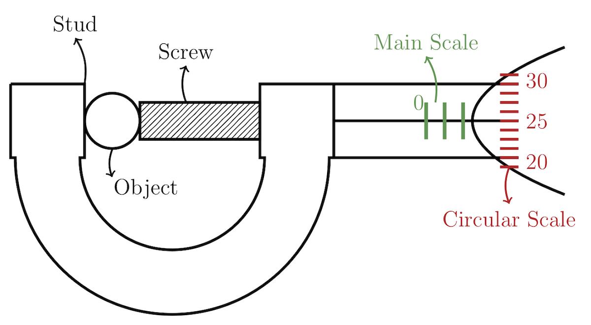 Screw Gauge - Measurement | Experiment | Solved ProblemsPhysics